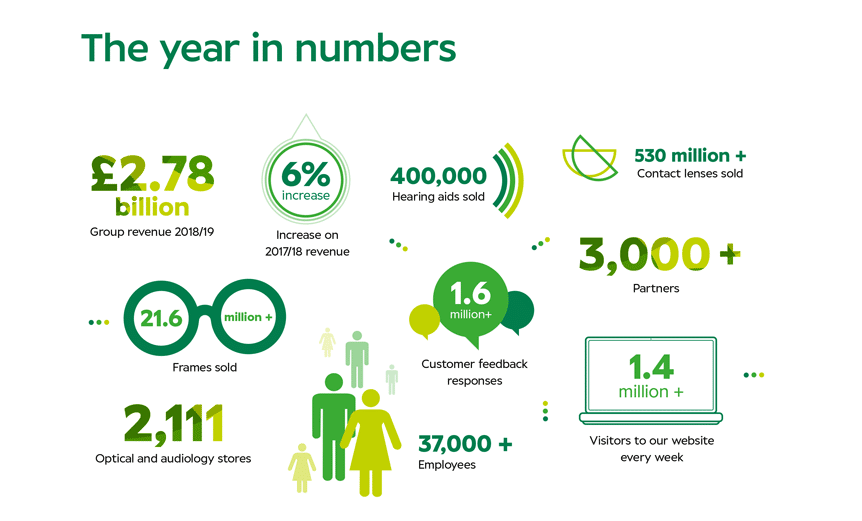 Specsavers-annual-review-2019-year-in-figures